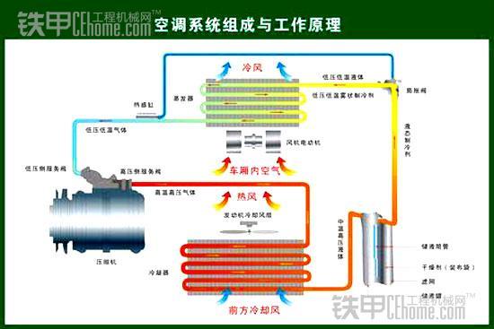 一般挖掘机空调组成系统与工作原理