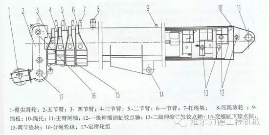 工程汽车起重机吊臂结构与伸缩原理
