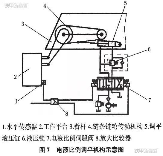 判定方向后,由驱动电路输入到电液比例伺服阀7中相应的比例电磁铁