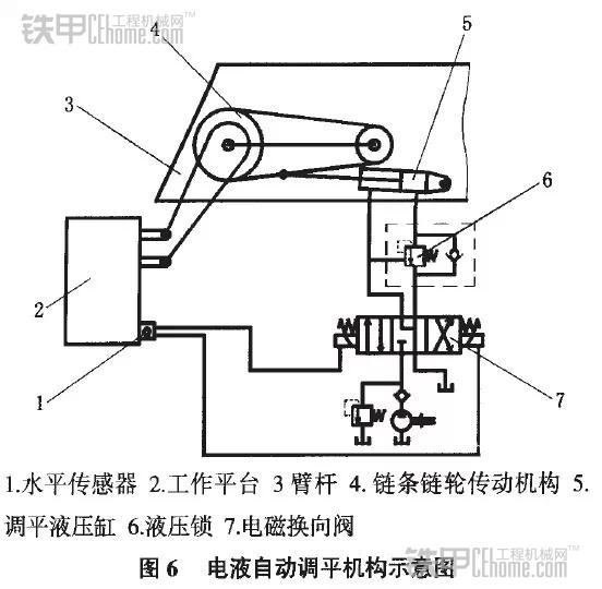 根据工作平台倾斜方向的不同,控制电流进入电磁换向阀7的2个电磁线圈
