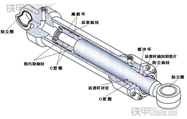 液压油缸机构 油缸的内漏比外漏少见的多,是因为内漏是不易被发现罢了。内漏会引起许多故障,比如油缸无力,速度慢,溜缸,严重时直接无法工作,上述情况也有肯那个是其他部件故障造成的。 油缸内泄其实很容易判断,举起工作装置,保持动臂前段和斗杆与地面水平,发动机熄火,打开电源和先导,扳动斗杆手柄(斗杆外摆),当斗杆下滑速度较待机时大时,则油缸正常,一样时,油缸内漏严重。 二、内部泄漏原因 1,活塞上的耐磨环严重磨损,导致活塞和缸套之间摩擦,最后拉伤缸套、活塞和密封。 2,密封长期使用失效,活塞密封(多是是U、V、