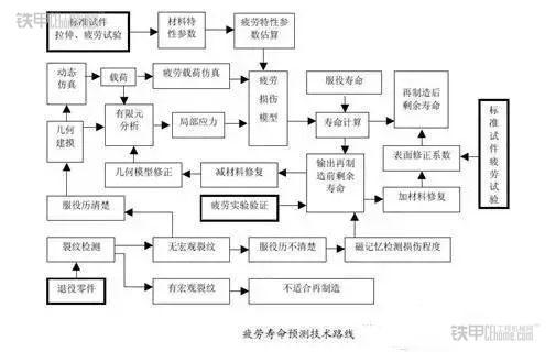 机械设计一般步骤图片