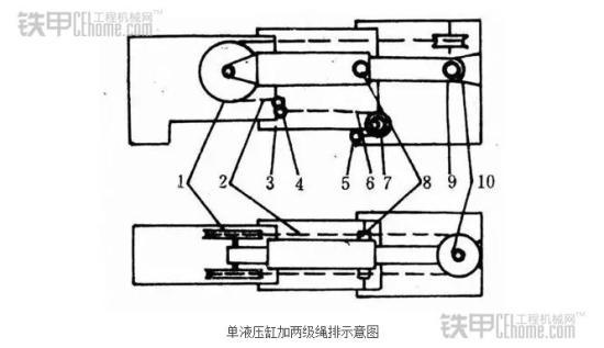起重机小百科——起重机伸缩臂原理