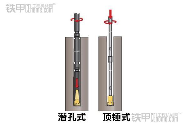 冲击力作用位置不同 浅谈顶锤式和潜孔式钻机(图4)