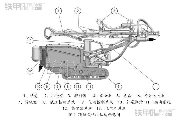 冲击力作用位置不同 浅谈顶锤式和潜孔式钻机(图2)