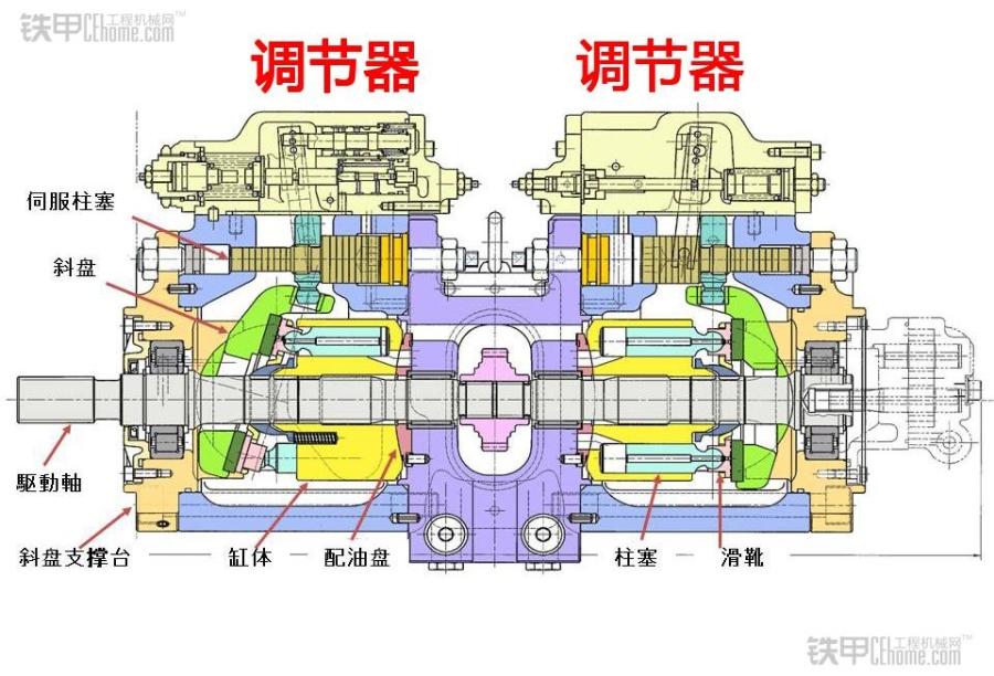 就能控制斜盘倾角就好了,这个外部的装置就是液压泵的调节器.图片