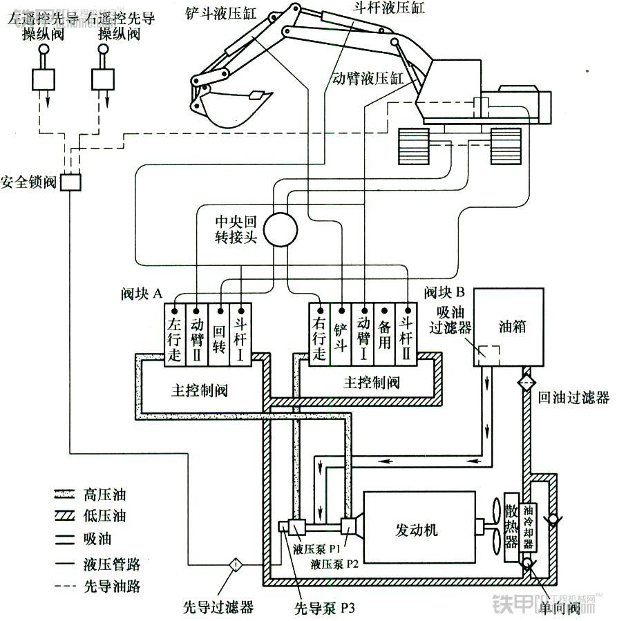 胆大好奇,想自己安装挖机液压泵?你必须了解这些