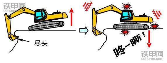 挖掘机禁止操作(3):这四种方式作业很伤挖机!(图4)
