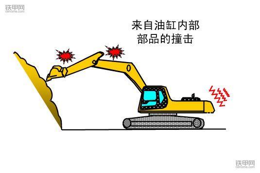 挖掘机禁止操作(3):这四种方式作业很伤挖机!(图3)