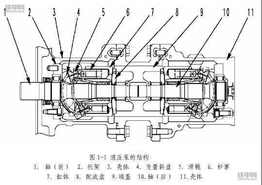 挖机三大件之一---液压泵(工作原理),维修师傅必懂图片
