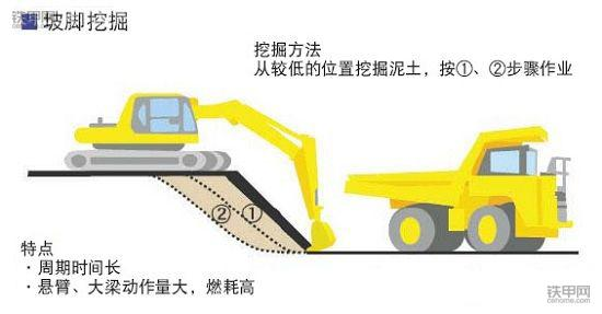 挖掘机省油宝典(上):记牢这8点,耗最少油能赚更多钱!(图5)