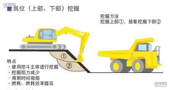 挖掘机省油宝典(上):记牢这8点,耗最少油能赚更多钱!(图6)