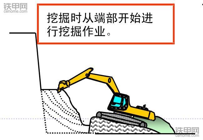 挖掘机正确操作(4):根部挖掘作业该注意什么?(图6)