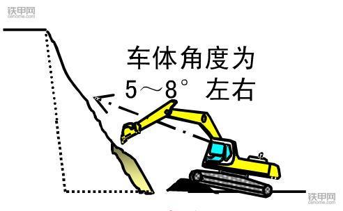 挖掘机正确操作(4):根部挖掘作业该注意什么?(图2)