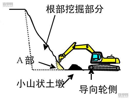 挖掘机正确操作(4):根部挖掘作业该注意什么?(图1)