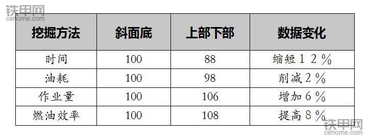 小松内部资料!液压挖掘机的省油技巧(图6)