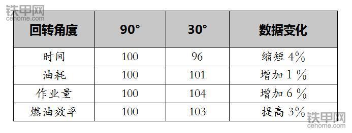 小松内部资料!液压挖掘机的省油技巧(图8)
