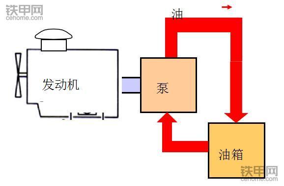 小松内部资料!液压挖掘机的省油技巧(图2)