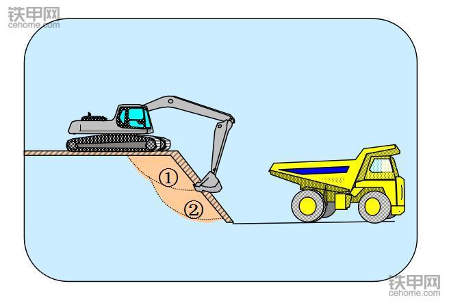 小松内部资料!液压挖掘机的省油技巧(图5)