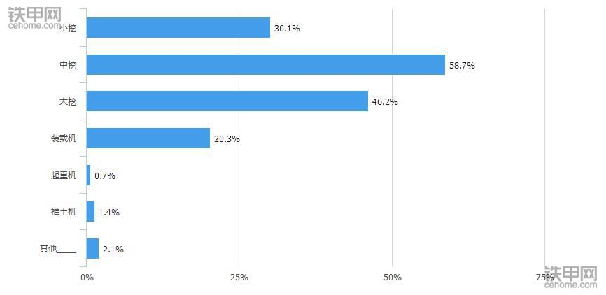大数据告诉你:如何成为挖机老板抢着要的机手?(图5)