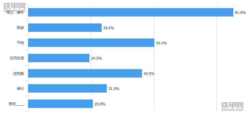 大数据告诉你:如何成为挖机老板抢着要的机手?(图4)