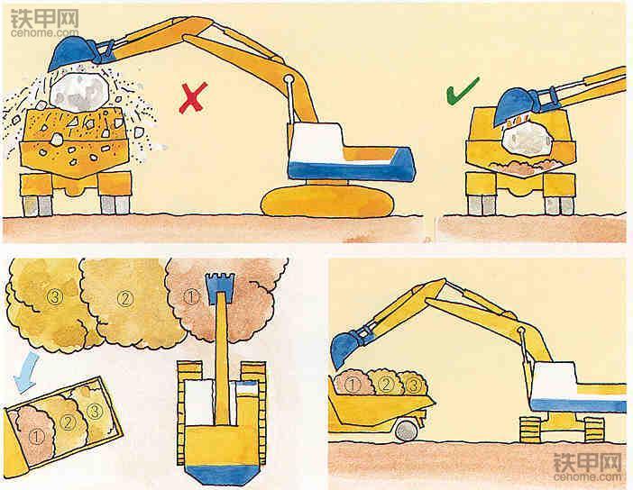 老司机教你开挖机:挖掘作业技巧有哪些?(图16)