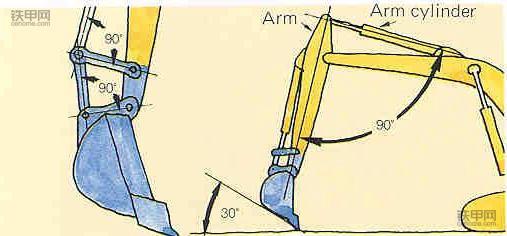 老司机教你开挖机:挖掘作业技巧有哪些?(图6)